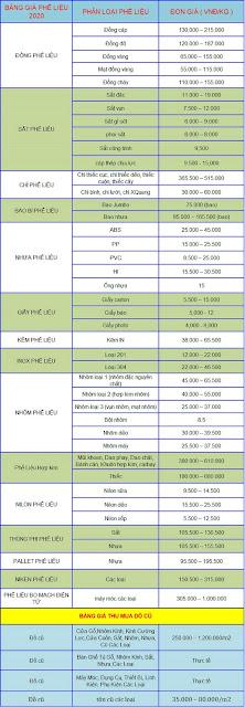 bang gia 1 - Bảng Giá Phế Liệu Các Loại 2020